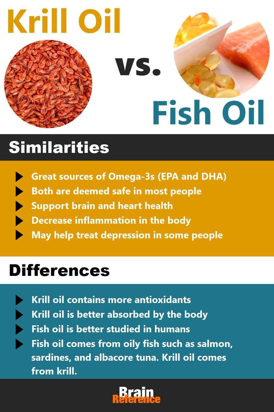 BiOmega-Usana-Krill-Oil-VS-Fish-Oil